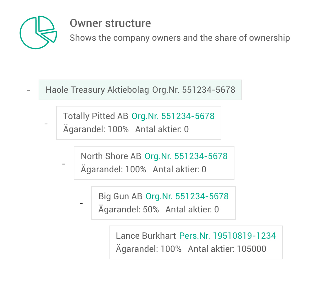 Screenshot of the Owner Structure service
