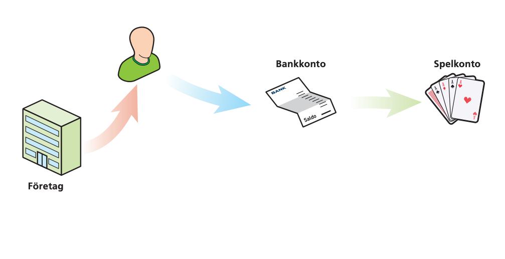anti-money laundering gambling
